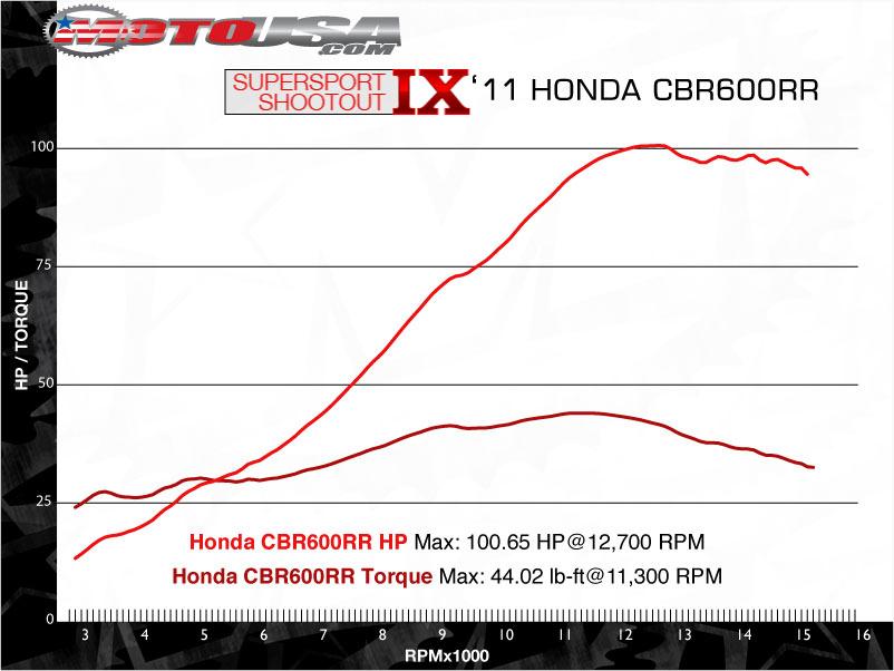款本田CBR600RR摩托车图片2