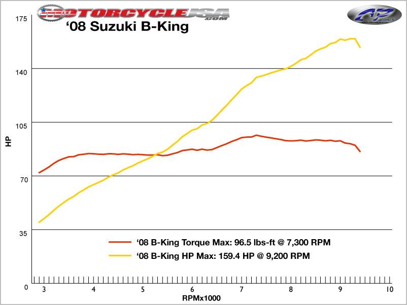 款鈴木B-King摩托車圖片2