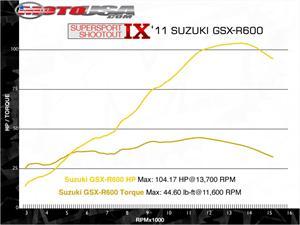 铃木GSX-R600摩托车2011图片